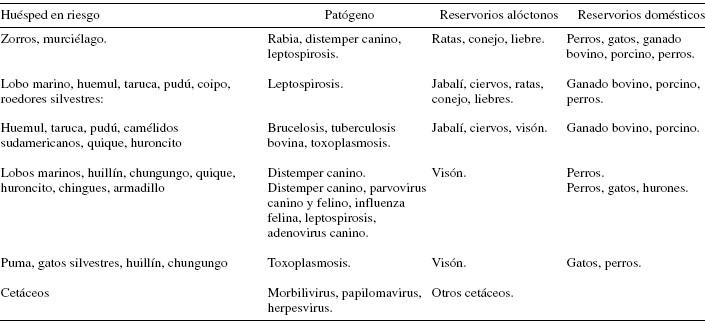 Ecologia De Enfermedades Infecciosas Emergentes Y Conservacion De