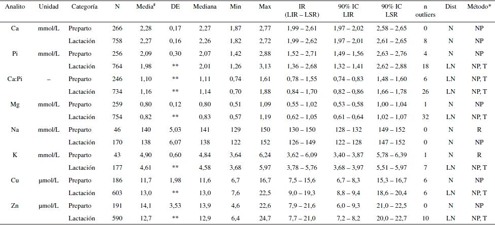 Intervalos de referencia en parámetros sanguíneos indicadores del ...
