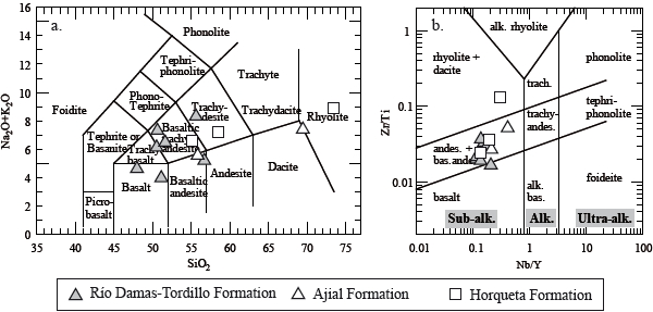 El volcanismo jursico superior de la formacin ro damas tordillo nbyb versus zrti classification diagram for altered volcanic rocks pearce 1996 after winchester and floyd 1977 ccuart Gallery