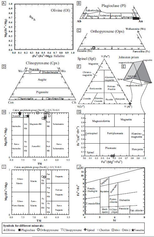 Evolucin Antihoraria Posemplazamiento De Las Metatroctolitas Del