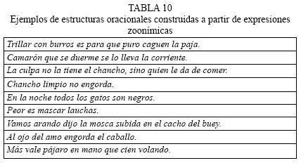 Expresiones Zoonímicas En El Habla Popular Chilena