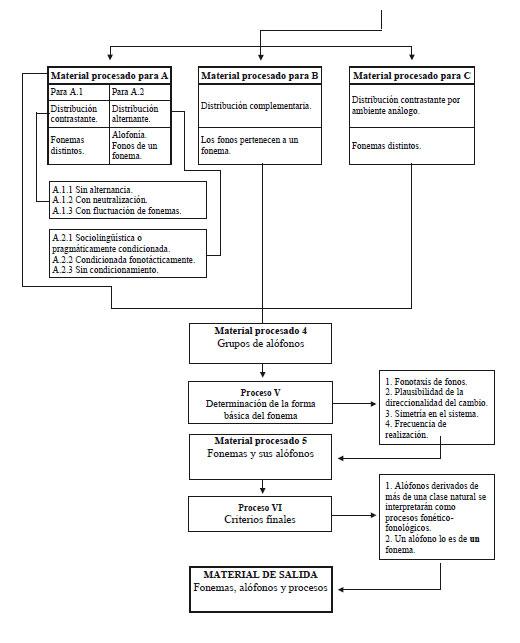 Sistematización de criterios para la determinación de fonos ...