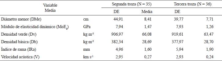Valoración De Diámetro Menor Ramas Y Módulo De Elasticidad