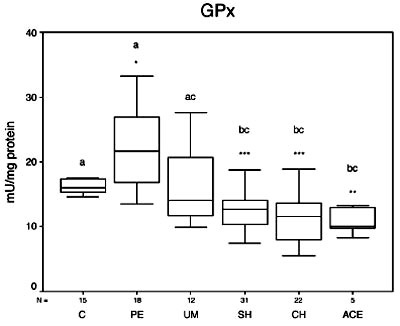 Lipid peroxidation and antioxidant status in blood of patients with