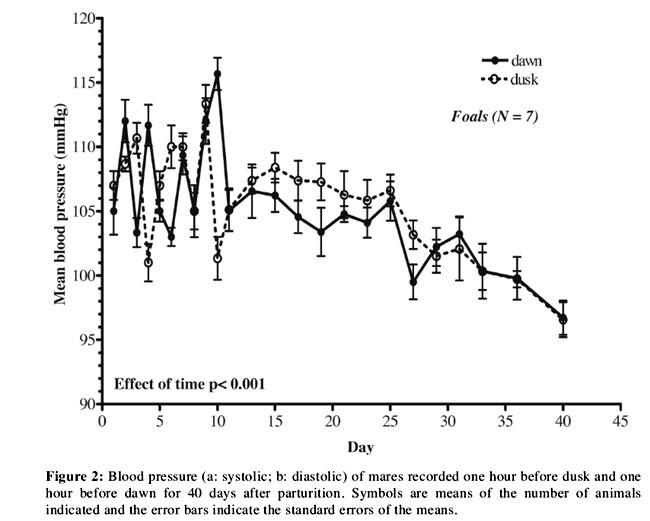 effect of caffeine on systolic and diastolic blood pressure The present study examined the effects of caffeine, as typically ingested through coffee, on ambulatory systolic and diastolic blood pressure (bp) each cup was supplemented with 125 mg caffeine or cornstarch systolic and diastolic bps were elevated on the day caffeine was consumed.