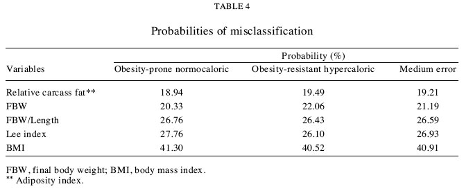 misclassification probability as obese or lean in hypercaloric and