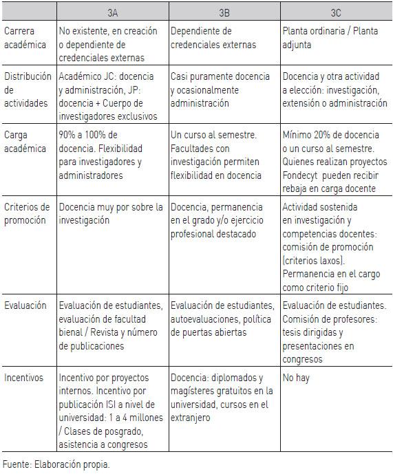 Organización de docencia e investigación en universidades: una ...