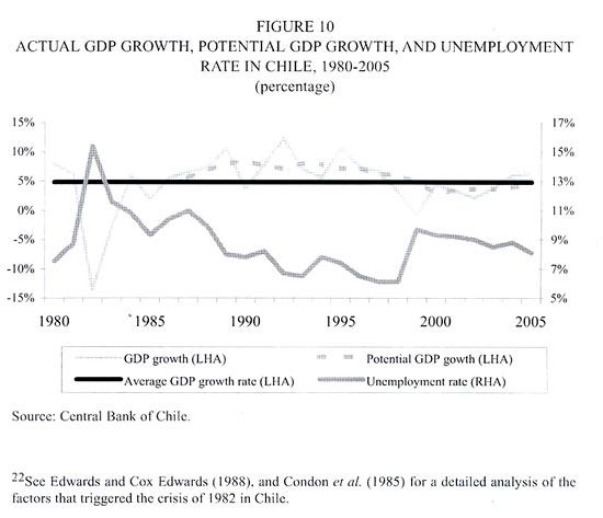an overview of the economic growth of chile Then i review the literature on trend growth in chile, ranging from decomposition by sources of growth to econometric and simulation studies of deep growth.