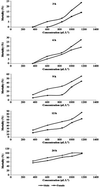 Bioactividad de aceite esencial de lantana camara l contra mortality percentage of adults of callosobruchus maculatus at various concentrations of lantana camara essential oil and different exposure times ccuart Images