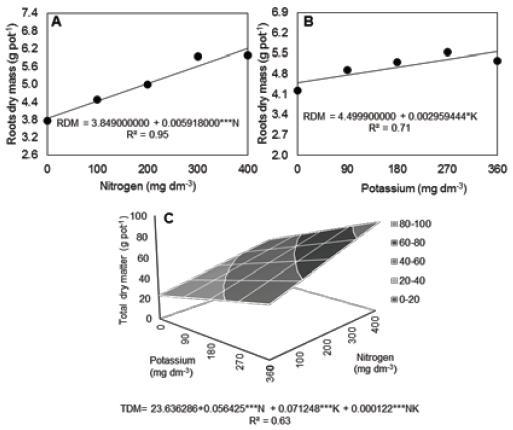 nitrogen fixation research paper