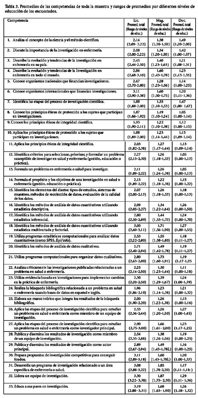 COMPETENCIAS EN INVESTIGACIÓN PARA DIFERENTES NIVELES DE FORMACION ...