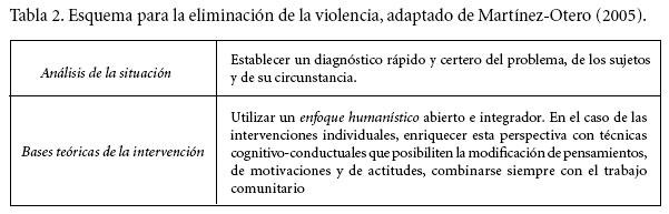 Agresión Y Violencia En La Escuela Como Factor De Riesgo Del
