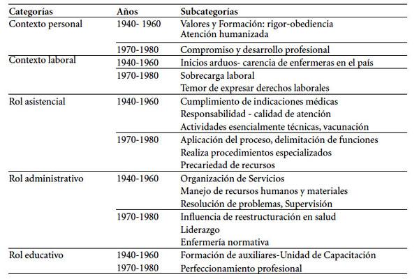 Historia Del Ejercicio Profesional De Enfermeras Hospitalarias Del