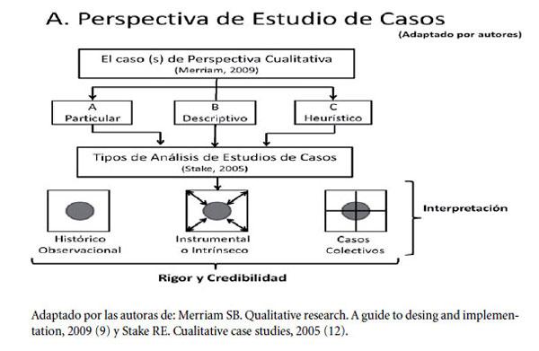 el estudio de casos en la La investigación en la gestión se enfrenta al reto de entender, construir y difundir  conocimiento sobre un objeto de estudio que se presenta como algo subjetivo.