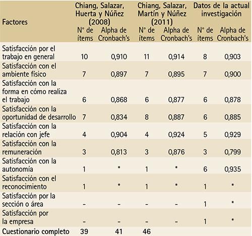 Análisis De La Satisfacción Y El Desempeño Laboral En Los