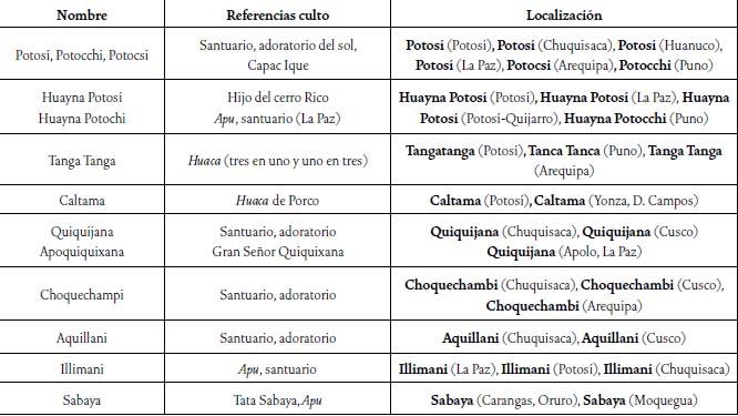 Huacas Olvidadas Y Cerros Santos Apuntes Metodológicos Sobre La