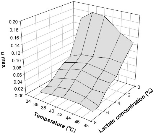 effect of temperature on microbial growth How temperatures affect food a temperature of 40 °f should be maintained because we know how different temperatures affect the growth of bacteria in our.
