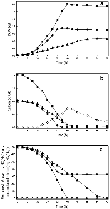 Figure 2 - Influence of metal ions and organic carbons on