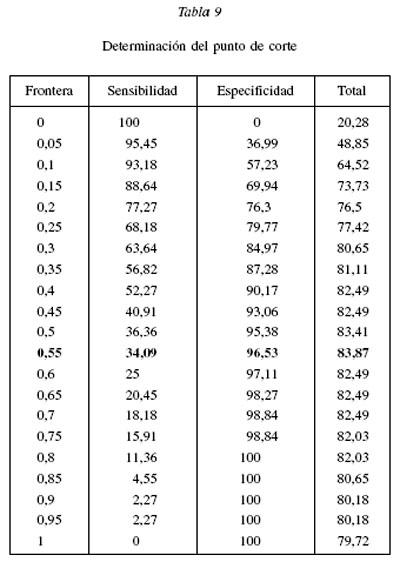 Una aplicacin del modelo de regresin logstica en la prediccin la tabla 9 muestra un resumen de la capacidad de prediccin del modelo ajustado en primer lugar el modelo se utiliza para predecir la respuesta utilizando urtaz Choice Image