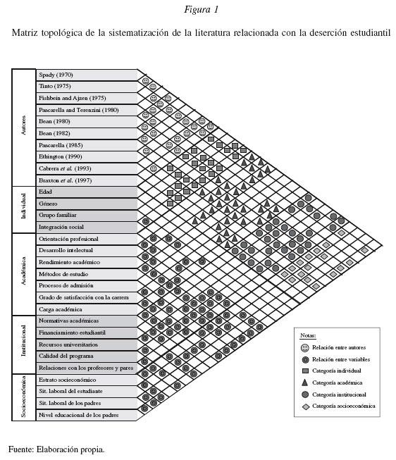 Modelo Conceptual Para La Deserci N Estudiantil