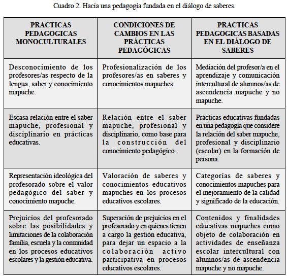IMPLICANCIAS DE UN MODELO CURRICULAR MONOCULTURAL EN LA ...