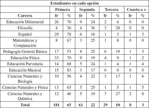 Motivos Para Ingresar A Las Carreras De Pedagogía De Los Estudiantes De Primer Año De La Universidad De Concepción