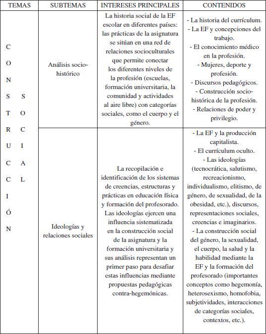 La investigación sociocrítica en la educación física