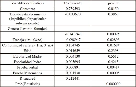 Factores determinantes del rendimiento académico de los