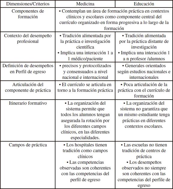 Análisis comparativo del componente de práctica en el currículo de ...
