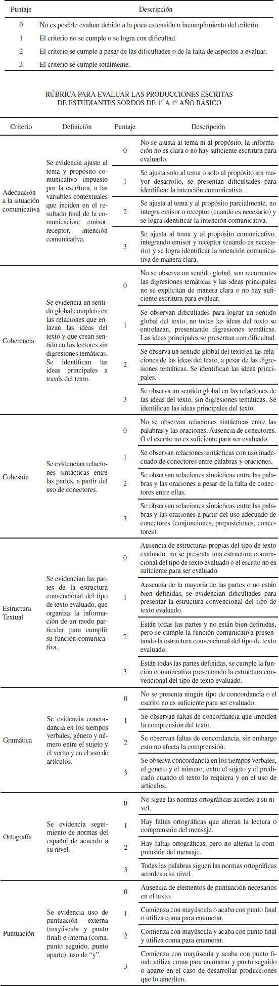 Evaluación de la escritura de estudiantes sordos bilingües
