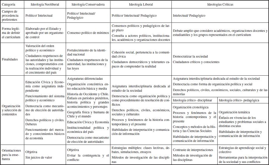 Ideologías curriculares en el debate y negociación del currículum ...