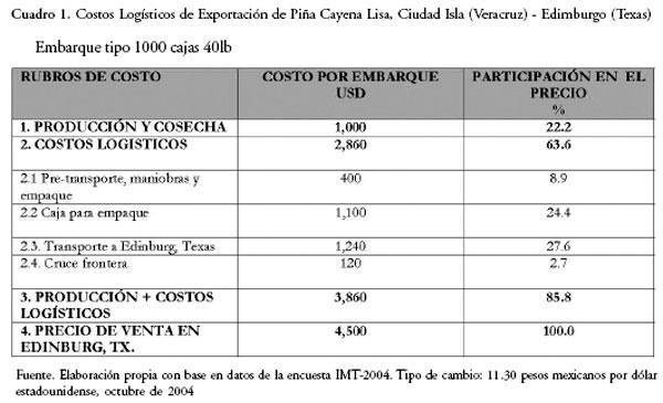 Cadenas Log Sticas De Exportaci N De Frutas Y Desarrollo Local En El Sureste De M Xico