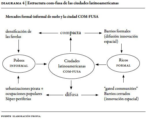 La Ciudad Com Fusa Mercado Y Producción De La Estructura