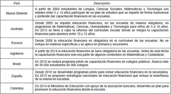 El Papel de la Educación Financiera en la Formación de