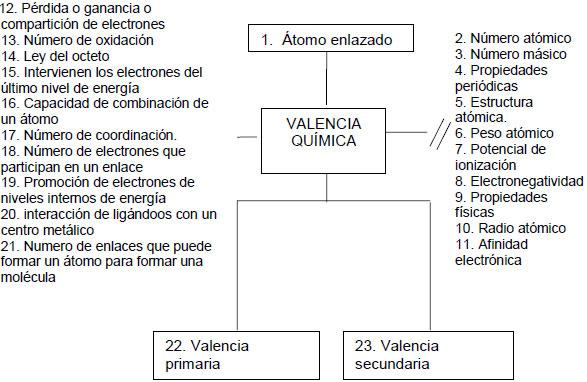 Didctica para la enseanza del concepto de valencia qumica 1 mentefacto del concepto de valencia propuesto por los investigadores urtaz Image collections