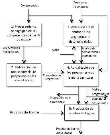 Metodología Para La Revisión Y Actualización De Un Diseño
