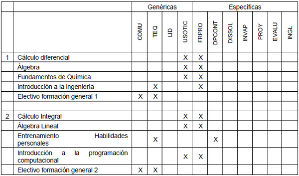 Metodología para la Revisión y Actualización de un Diseño Curricular ...