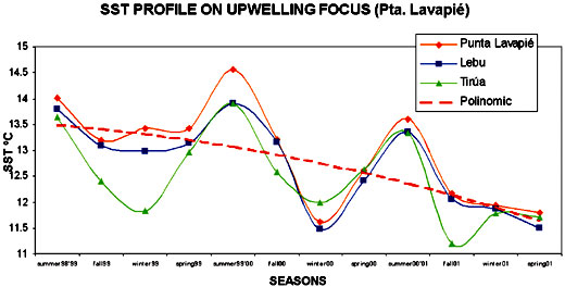 Space time characterization of punta lavapie upwelling system graph 1 thermal changes during studied period on upwelling focus from sst average images ccuart Gallery