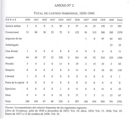 5fa6e331da CASTIGO FEMENINO EN CHILE DURANTE LA PRIMERA MITAD DEL SIGLO XIX