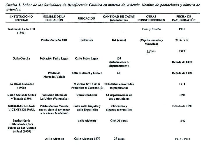 LAS VIVIENDAS DE LA BENEFICENCIA CATÓLICA EN SANTIAGO: INSTITUCIONES ...