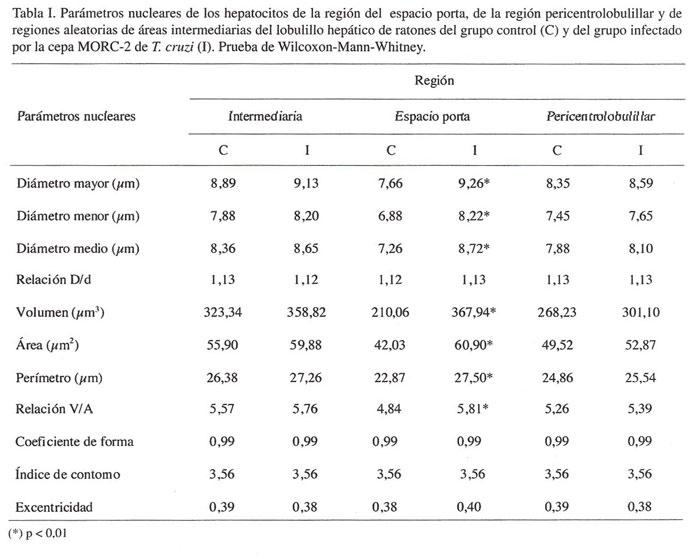 Estudio Morfométrico del Hígado de Ratón en la Enfermedad de Chagas ...