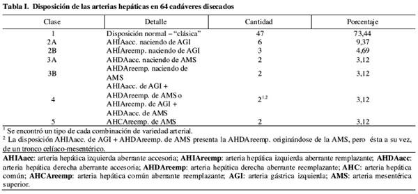 Arterias Hepáticas Aberrantes: Estudio en 64 Cadáveres Disecados