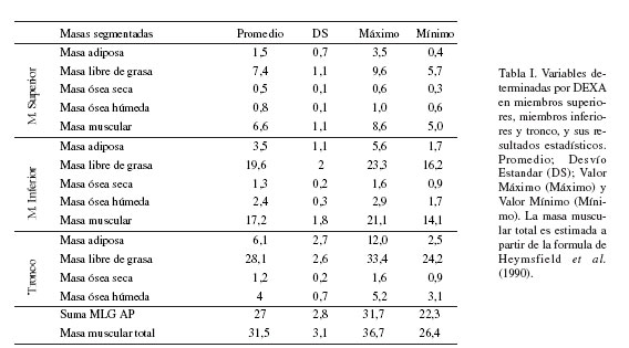 porcentaje de masa muscular normal pdf