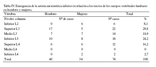 Relaciones del Origen del Tronco Celiaco, Arterias Mesentéricas y ...
