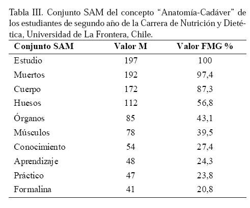 Estudio de la Anatomía en Cadáver y Modelos Anatómicos: Impresión de ...