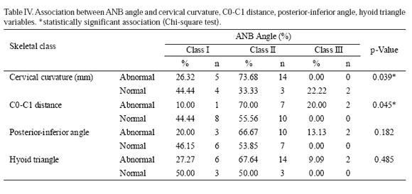 Evaluacin De La Postura Cervical En Sujetos Adolescentes Con Clase