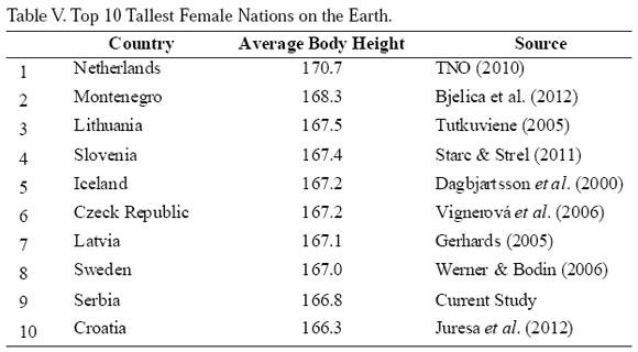Average height romania
