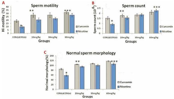 Nicotine sperm motility