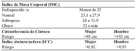 relacion cintura cadera pdf