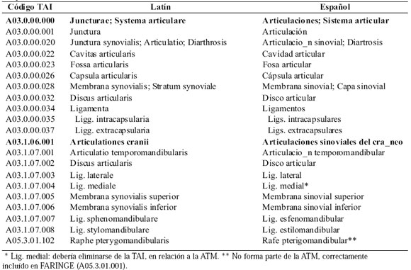 Propuesta sobre la Inclusión y Eliminación de Términos Anatómicos en ...